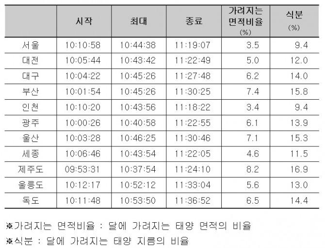 우리나라 주요도시에서 일식을 볼 수 있는 시간과 태양이 가려지는 정도. - 한국천문연구원 제공